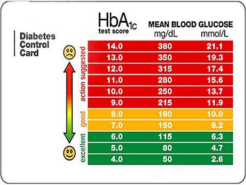 Optimum blood glucose leels