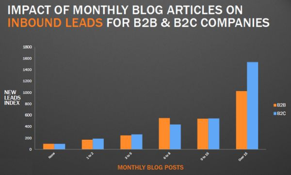 Impact of monthly blog articles on inbound leads for B2B & B2C companies.