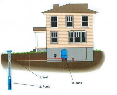 Digging A Well: What You Need To Know