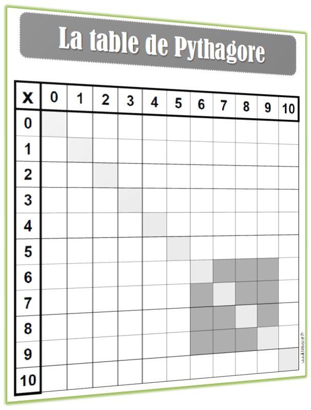 Apprendre les tables de multiplication n est pas toujours for Table de multiplication de 6