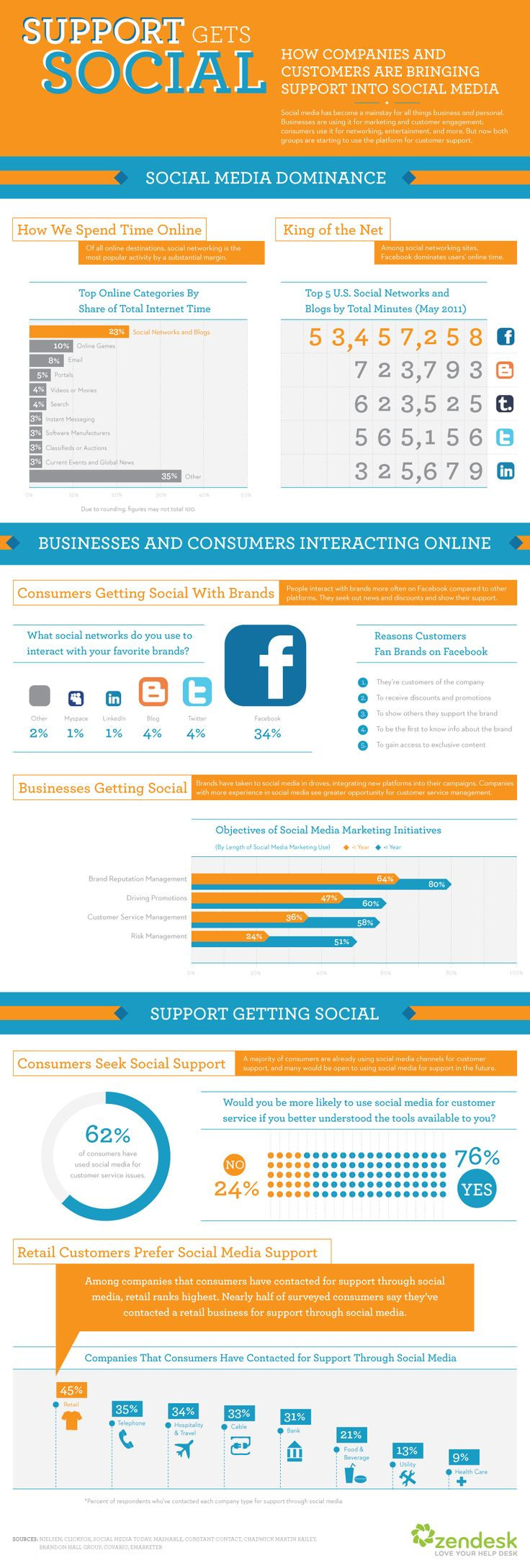 """Infog.Support gets social 10.31.111 Study shows 62% of consumers have used social media for customer support - """"Support gets Social"""""""