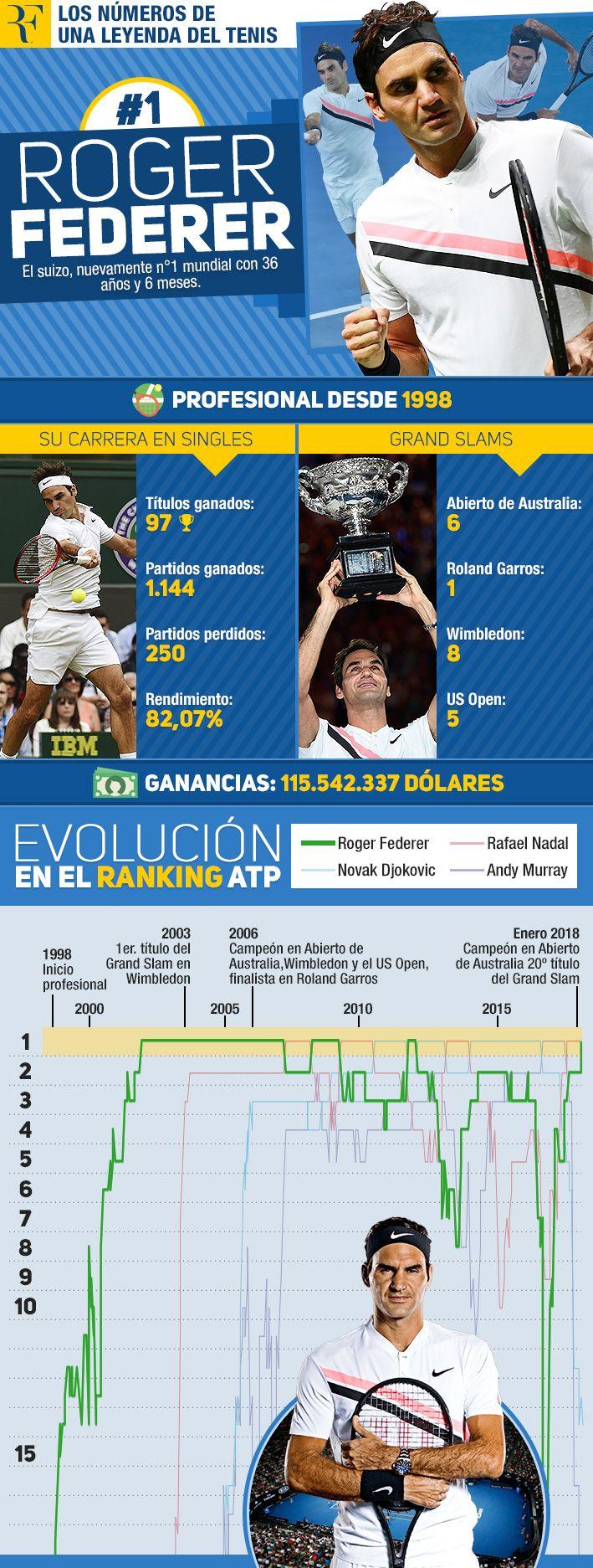 El retorno de Roger Federer al número uno: Cómo ha sido su evolución histórica en la ATP   Emol.com