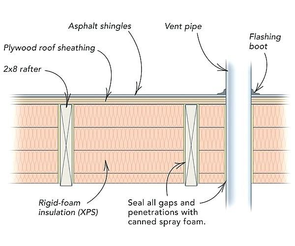 Image Result For Flat Roof Thickness Insulating A Shed Flat
