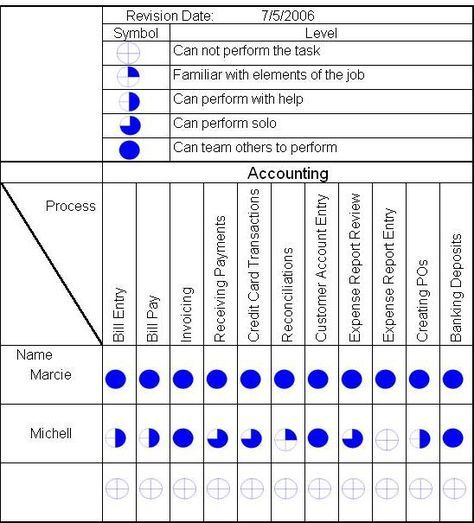 Skill Matrix - Gemba Skill matrix for employers.  Example for accounting. Accounting Processes like Invoicing, Bill Pay, Reconcilliations, Receiving Payments, Expense Report View.  #HR #Recruitment #Accounting #Reporting #BusinessProcess #BusinessSkills