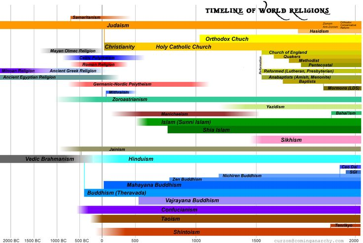Timeline of World Religions. This is rad. http://cominganarchy.com/2009/07/09/timeline-of-world-religions-beta/