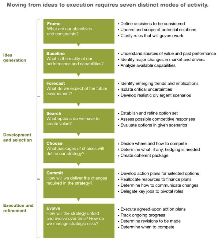 blue ocean strategy of mckinsey company managing learning and knowledge Una guía para la gestión del conocimiento cultivating communities of practice a guide to managing knowledge  mckinsey & company,  blue ocean strategy.