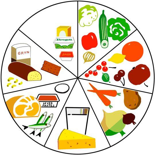 Kostcirkeln introducerades 1965. Kostcirkeln illustrerar sju huvudgrupper av livsmedel som bör ätas varje dag.