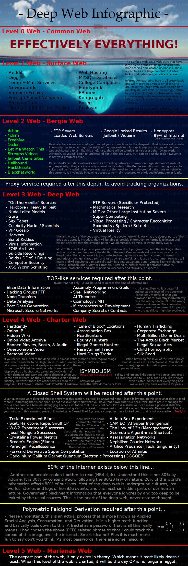 deep web infographic