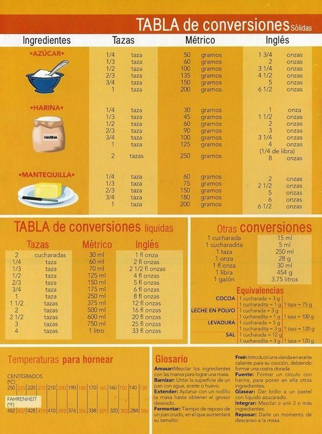 Mi Cocina Rapida: TABLA DE CONVERSIONES