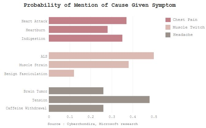 Probability of Mention of Cause Given Symptom for Online Search
