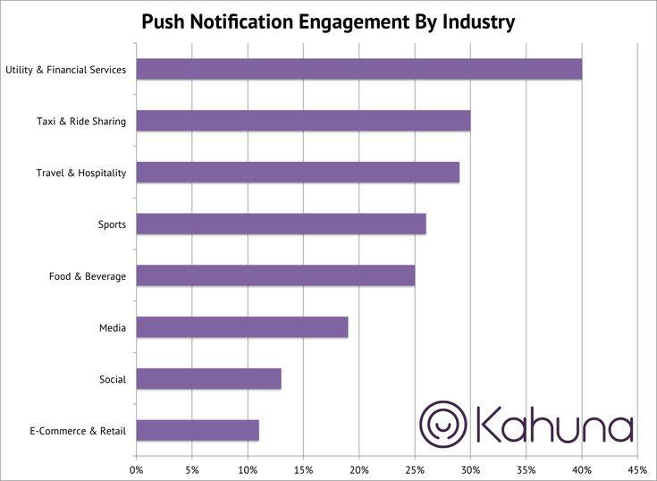 Push notification click-through rates via Kahuna