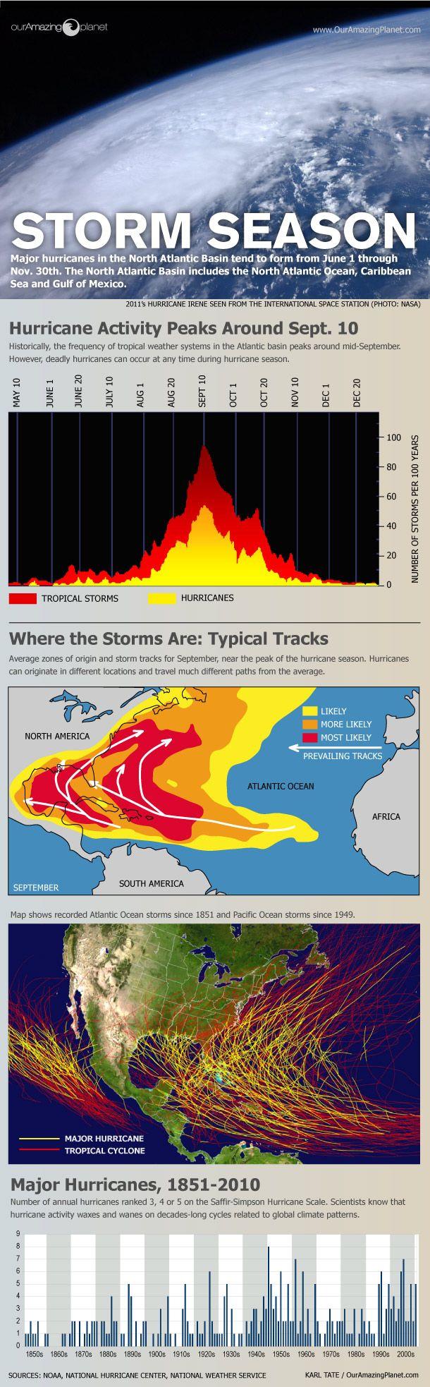 Hurricane season explainer infographic