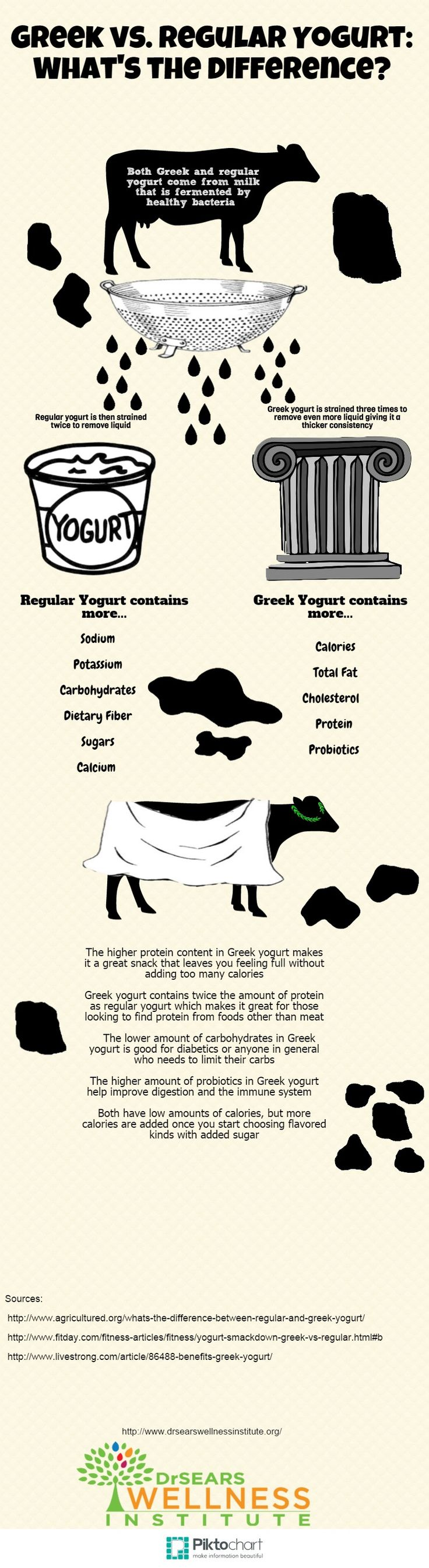 The difference between greek yogurt and regular yogurt.  https://drsearswellnessinstitute.org/blog/2014/09/greek-yogurt-vs-regular-yogurt/