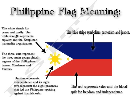 Philippine Flag Logo | kuwento ni kapitan kokak: Independence Day and the Philippine Flag