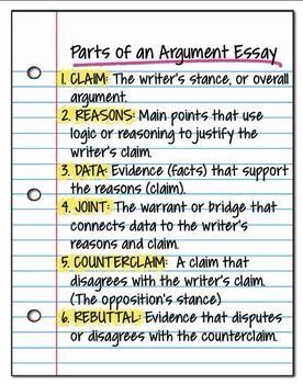 parts of an argument essay graphic  english language arts  parts of an argument essay graphic