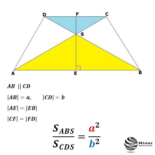 W trapezie równoramiennym ABCD o podstawach  AB  = a i  CD  = b przekątne przecinają się w punkcie S. Wykaż, że stosunek pola trójkąta ABS do pola trójkąta CDS jest równy a²/b².  In an isosceles trapeze ABCD with bases  AB = a and  CD  = b diagonals intersect at S. Show that the ratio of the triangle to the area of the triangle ABS CDS equals a² / b².