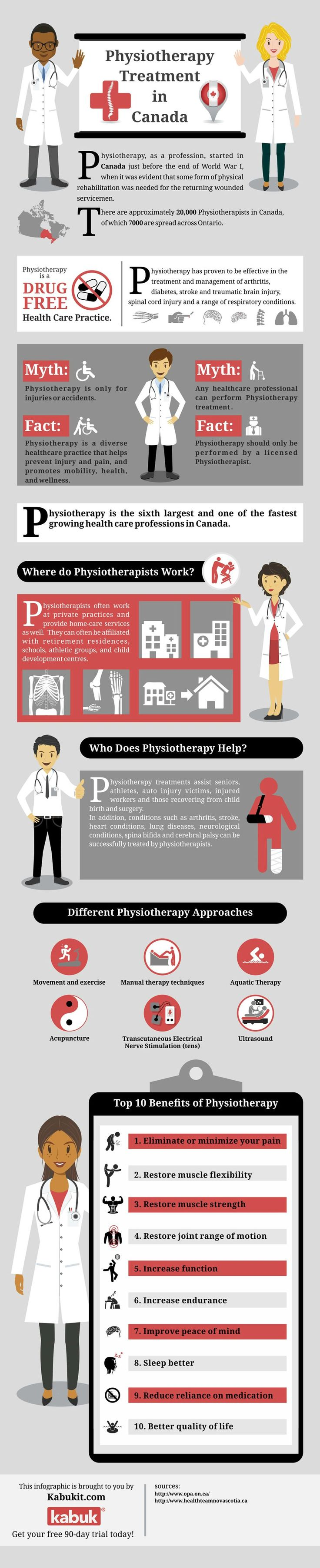 History of physical therapy treatment - Excited To Share Our Brand New Infographic On Physiotherapy Treatment In Canada With All Of You