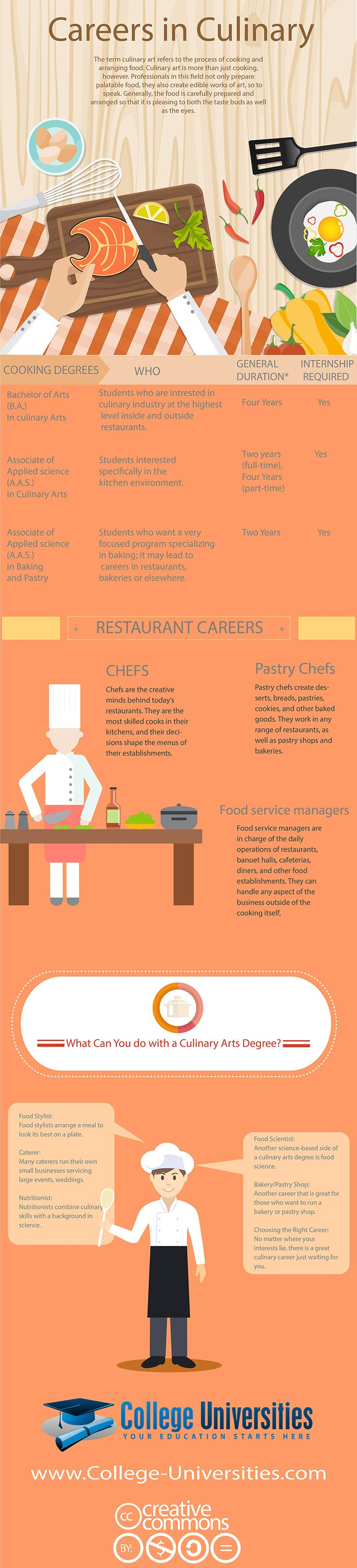 Top Careers for Your Culinary Arts Education Infographic - http://elearninginfographics.com/top-careers-for-your-culinary-arts-education/
