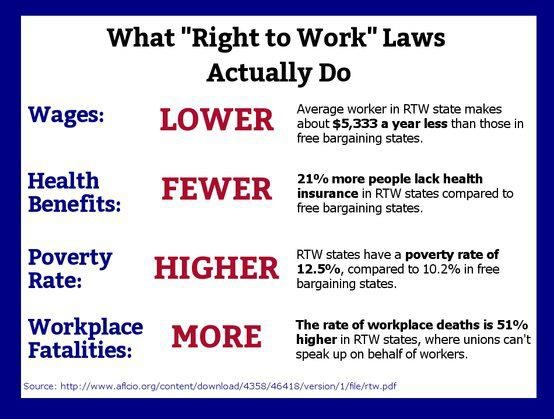"The truth about ""right to work"" laws. Like Martin Luther King, Jr. said, ""In our glorious fight for civil rights, we must guard against being fooled by false slogans, as 'right-to-work.' It provides no 'rights' and no 'works.' Its purpose is to destroy labor unions and the freedom of collective bargaining... We demand this fraud be stopped."""