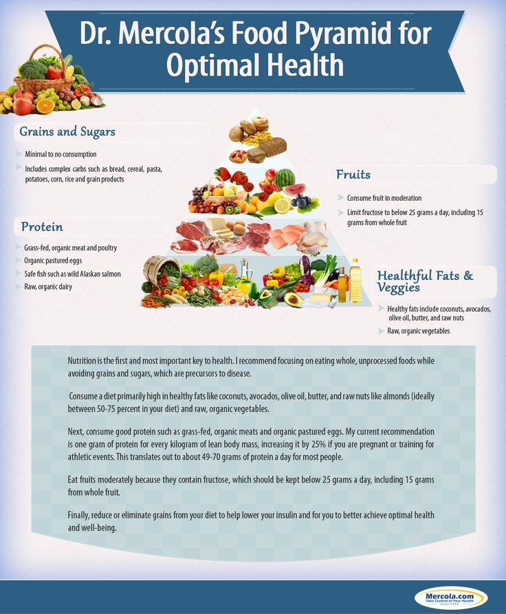 Food Pyramid....certainly is not the norm we all grew up with, which is total bull.   http://media.mercola.com/assets/images/infographic/Mercola-Food-Pyramid-v2.jpg