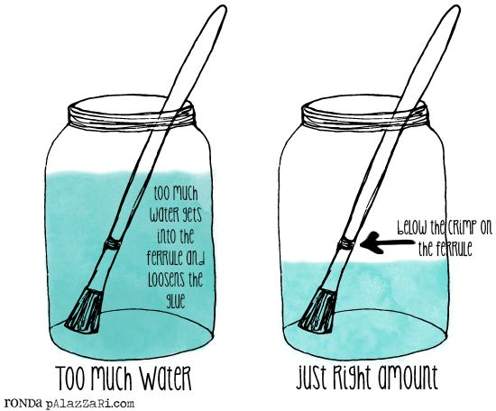 Ronda Palazzari - Create Daily: The Paint Brush - Cleaning and Care