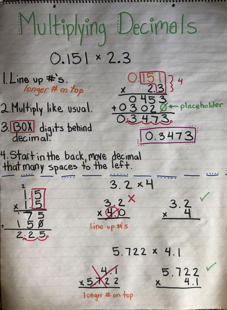 Multiplying decimals anchor chart with examples