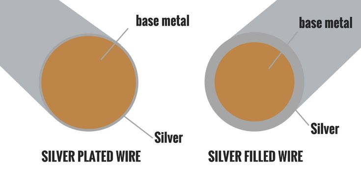 The more you metalsmith, the more metals you'll want to play with! Consider this your go-to guide on different types of metals, from silver to platinum.