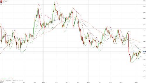 Риски снижения евро/доллара сохраняются - 03.11.17. Более подробный прогноз по этой и другим /валютным парам Вы можете прочесть на сайте МОФТ - https://traders-union.ru/analytics/view/15221/?ref=132136/