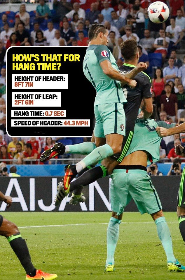 Is Cristiano Ronaldo the best header of a ball in world football? | Daily Mail Online