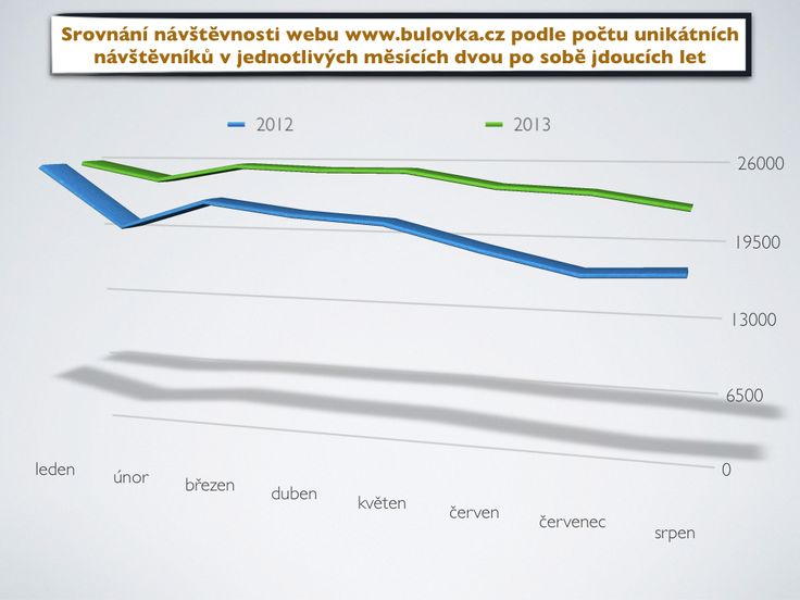 Letošní návštěvnost webových stránek www.bulovka.cz se stále drží nad úrovní loňského roku (průměrně 24522 návštěvníků / měsíc v roce 2013 vs. průměrně 21023 návštěvníků / měsíc v roce 2012). Děkujeme za zájem o stránky Nemocnice Na Bulovce!