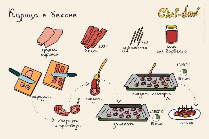 17 вкуснейших блюд с мясом для начинающих