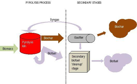 Aussie pyrolysis process    flow       diagram      biochar   Process