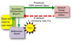 Credit Default Swap – CDS in India