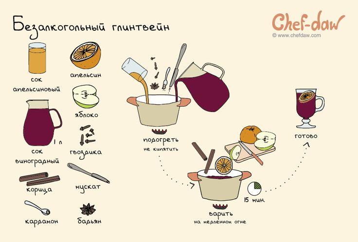 Безалкогольный глинтвейн - chefdaw