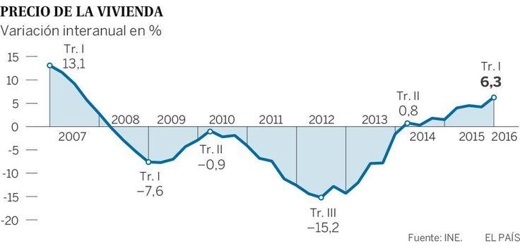 La compra de vivienda se dispara y los precios registran su mayor alza desde 2007