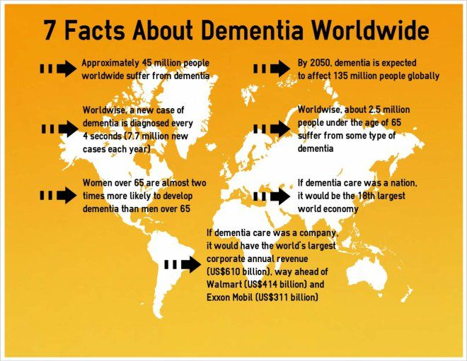 Seven Global Dementia Facts - Infographic