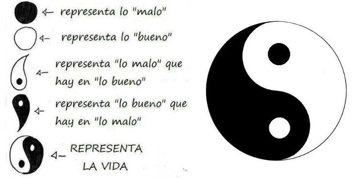 El significado del Yin y el Yang El Yang es activo, masculino, dominante y positivo. El Yin es receptivo, femenino, complaciente y nutriente