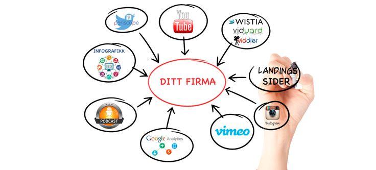 Vi lager video for næringslivet. La oss hjelpe deg med strategisk videomarkedsføring!