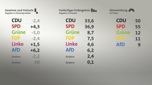 Ergebnisse und Analysen: Landtagswahl Niedersachsen 2017 | tagesschau.de