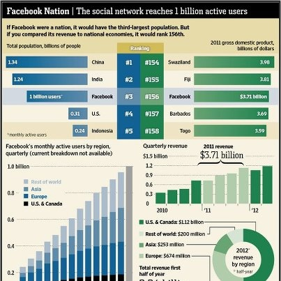Facebook Reaches 1 Billion Users!!!  Are you one of them?