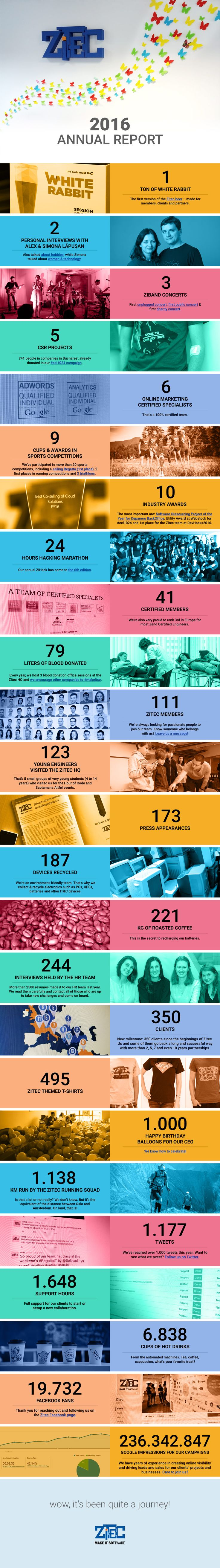 Looking back over the last 12 months, we've put all the numbers together and marked the most important facts about us, only to give you an idea about the wonderful journey that we've experienced as the Zitec team. We're very proud to present to you this cool infographic. We'll let the numbers tell you the […]