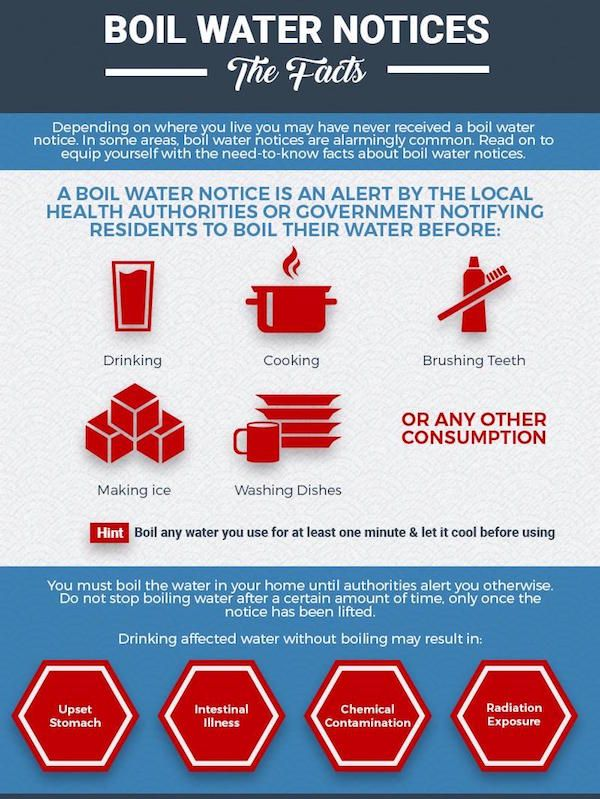 Boil Water Notices - The Facts