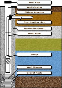 """A modern water well is an expertly engineered and constructed method of delivering groundwater for drinking, irrigation, and other purposes. And Wellowner.org is your one-stop resource for information relating to private water well systems and groundwater. Learn how to protect this precious resource and safeguard your family's health through properly constructed and maintained water well systems.""  Pictured: A diagram of a drilled well."