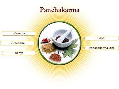 Panchakarma Detoxification – Ayurveda Treatment