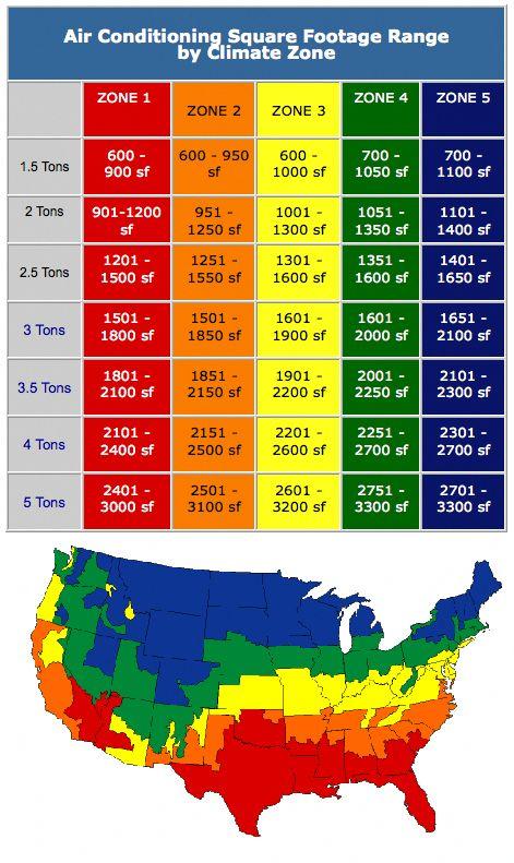 Central Air Conditioning And Heating Sizing Chart Acondicionado