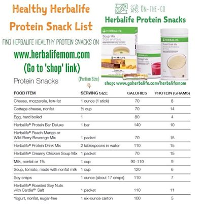 Positive Weight Loss Results = Eat Clean + Follow the Herbalife Meal Plan