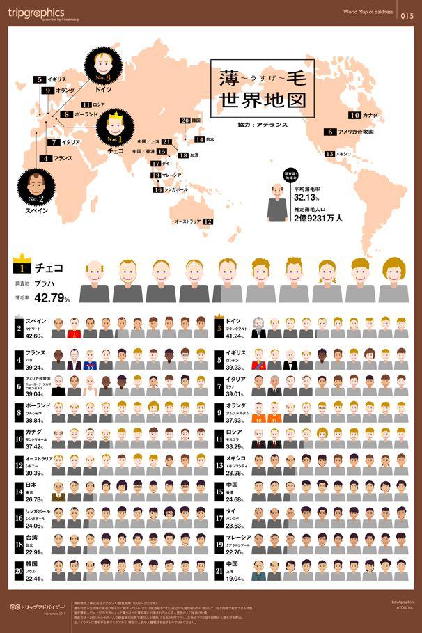 【トレンディエンジェル国はどこだ?グローバルハゲマップ!】薄毛世界地図 / ヨーロッパはハゲ散らかし!欧州系は禿が多い!禿が多い!と聞いていたが, 本当だったんだ… / 「気は優しくて実力者」なら, 見た目どーでもよくなった。腕が有って, 人望が有って, 頭に毛が少ない位何よ? 問題が有るとすれば「本来脳を守るべき毛達がどこかへ遁走してしまった」って事なのかな…それにみんなの言ってるイケメンってどー見てもフツーレベル…