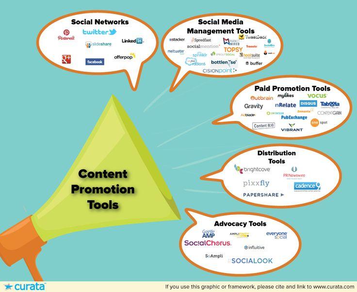 Content Promotion Tools: The Ultimate List | Content  Marketing Forum via www.Curata.com/blog/content-promotion-tools-the-ultimate-list/
