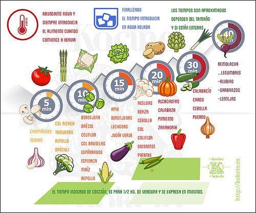 Infograf a sobre los tiempos de cocci n de las verduras - Tiempo de coccion de la patata ...