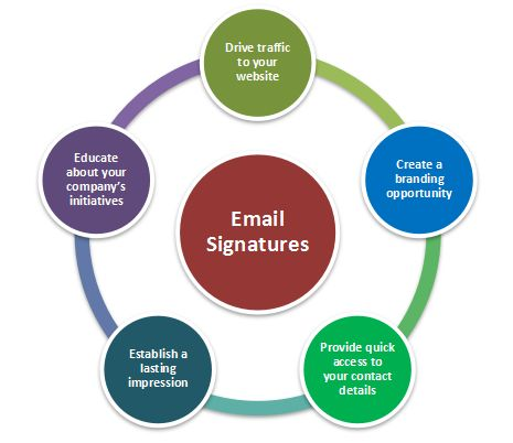 Email Signature Best Practices